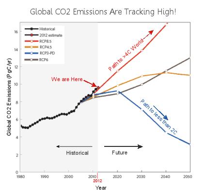 current_emissions